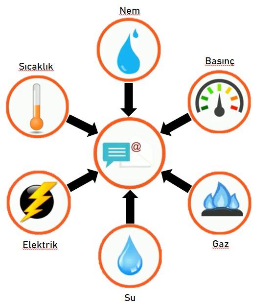Kablosuz Ölçüm Sistemleri